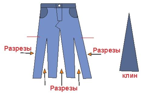 Правильно вшить клин в юбке